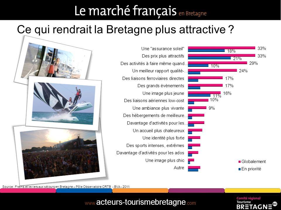 www. acteurs-tourismebretagne.com Quels sont leurs critères de choix ? touristique bien-être Source : Freins et leviers aux séjours en Bretagne – Pôle