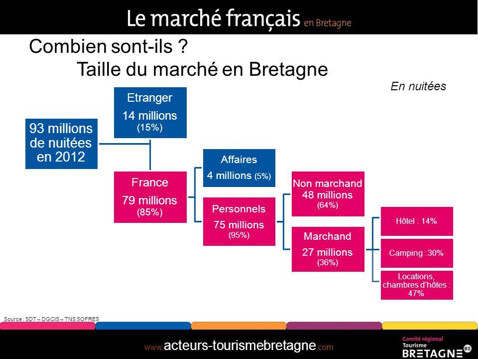 www. acteurs-tourismebretagne.com En 9 questions