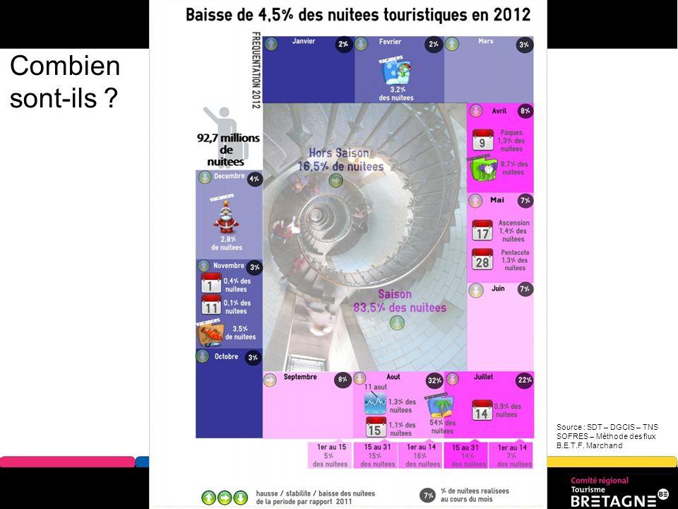 www. acteurs-tourismebretagne.com Combien sont-ils ? Taille du marché en Bretagne 93 millions de nuitées en 2012 Etranger 14 millions (15%) France 79