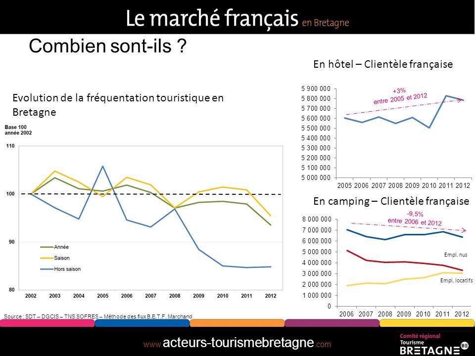 www. acteurs-tourismebretagne.com Source : SDT – DGCIS – TNS SOFRES – Méthode des flux B.E.T.F. Marchand Combien sont-ils ?