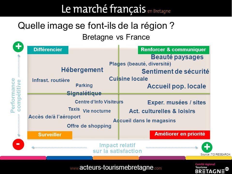 www. acteurs-tourismebretagne.com Combien sont-ils ? Source : SDT – DGCIS – TNS SOFRES – Méthode des flux B.E.T.F. Marchand Evolution de la fréquentat