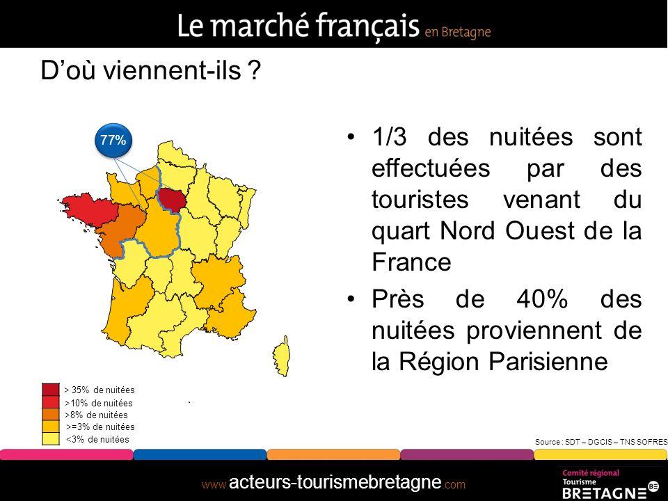 www. acteurs-tourismebretagne.com Résultats du score NPS (Net Promoter Score) : Intentions de recommandation Source : Etude NPS – Pôle Observatoire –