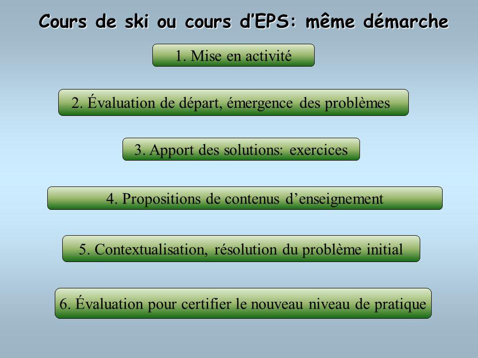 Cours de ski ou cours dEPS: même démarche 6. Évaluation pour certifier le nouveau niveau de pratique 4. Propositions de contenus denseignement 2. Éval