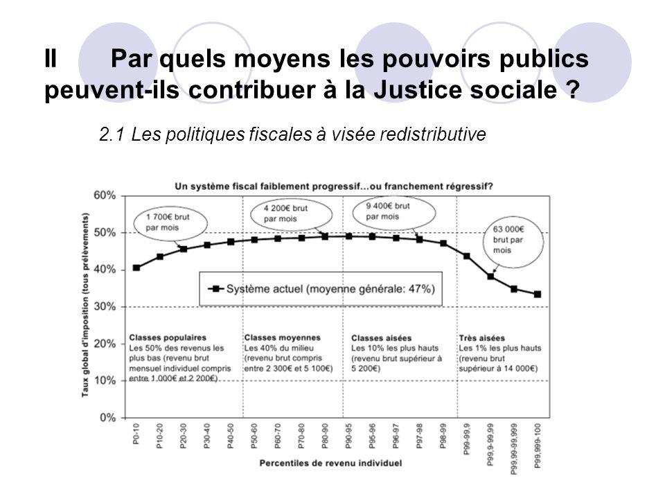 II Par quels moyens les pouvoirs publics peuvent-ils contribuer à la Justice sociale ? 2.1Les politiques fiscales à visée redistributive