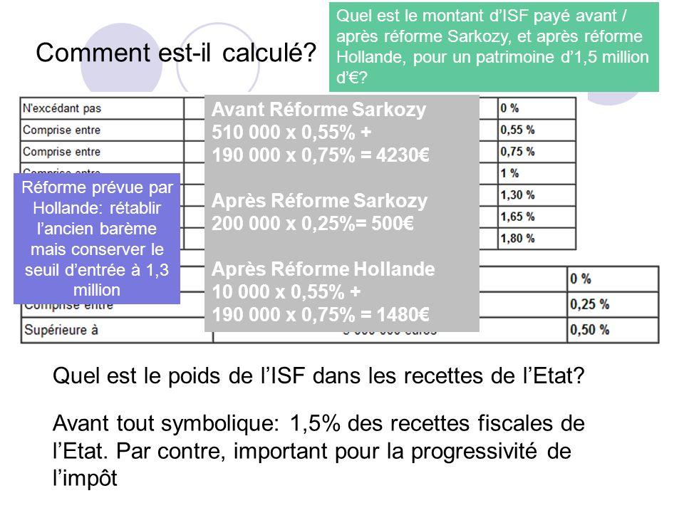 Comment est-il calculé? Réforme prévue par Hollande: rétablir lancien barème mais conserver le seuil dentrée à 1,3 million Quel est le poids de lISF d