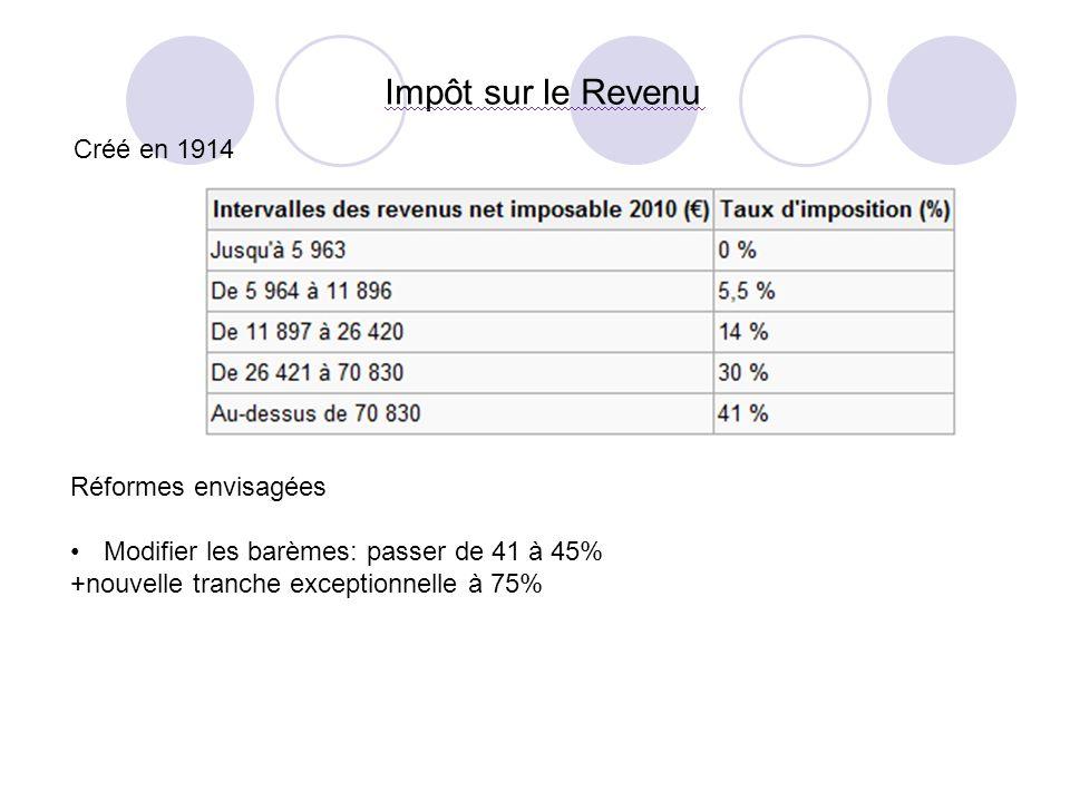 Impôt sur le Revenu Créé en 1914 Réformes envisagées Modifier les barèmes: passer de 41 à 45% +nouvelle tranche exceptionnelle à 75%