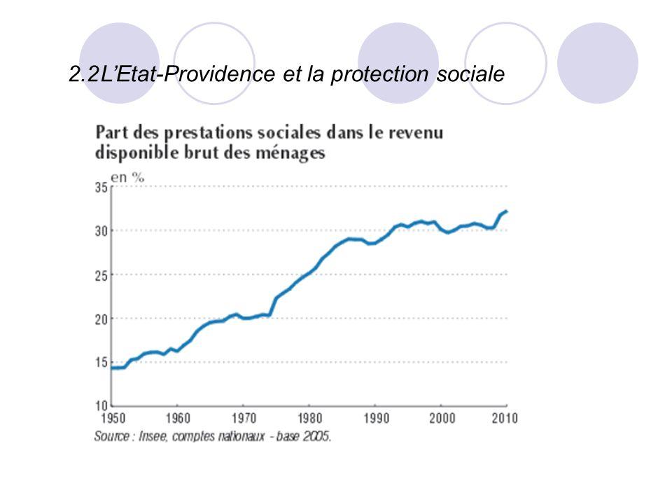 2.2LEtat-Providence et la protection sociale