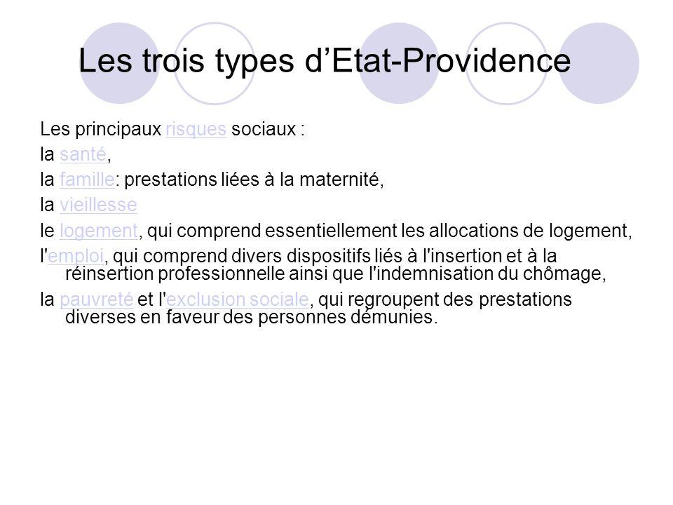 Les trois types dEtat-Providence Les principaux risques sociaux :risques la santé,santé la famille: prestations liées à la maternité,famille la vieill