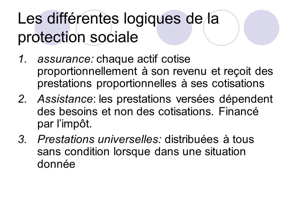 Les différentes logiques de la protection sociale 1.assurance: chaque actif cotise proportionnellement à son revenu et reçoit des prestations proporti