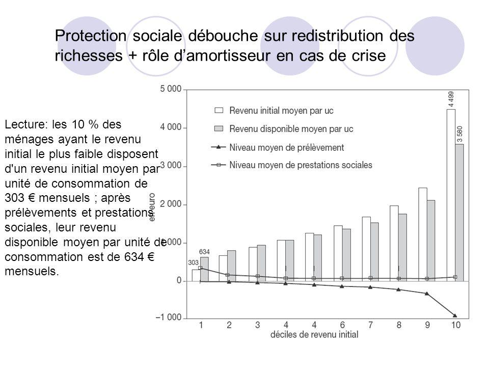 Protection sociale débouche sur redistribution des richesses + rôle damortisseur en cas de crise Lecture: les 10 % des ménages ayant le revenu initial