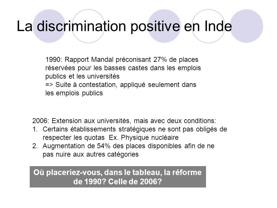 La discrimination positive en Inde 1990: Rapport Mandal préconisant 27% de places réservées pour les basses castes dans les emplois publics et les uni