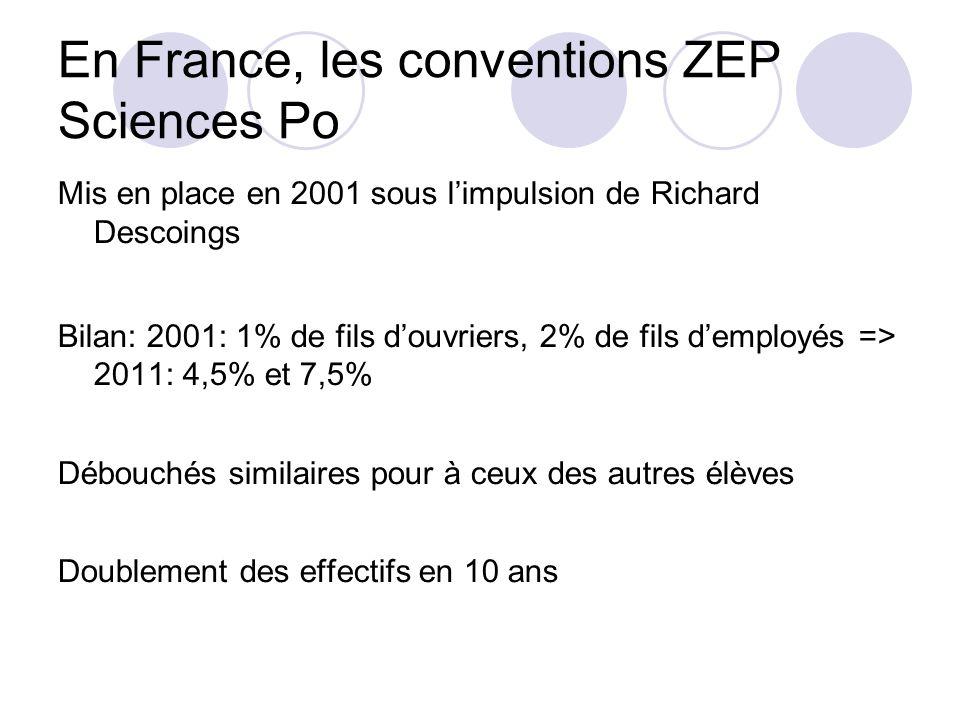 En France, les conventions ZEP Sciences Po Mis en place en 2001 sous limpulsion de Richard Descoings Bilan: 2001: 1% de fils douvriers, 2% de fils dem