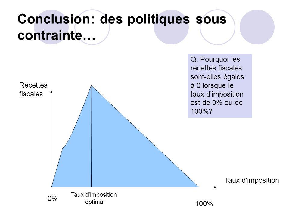 Conclusion: des politiques sous contrainte… 0% 100% Taux d'imposition Recettes fiscales Taux d'imposition optimal Q: Pourquoi les recettes fiscales so
