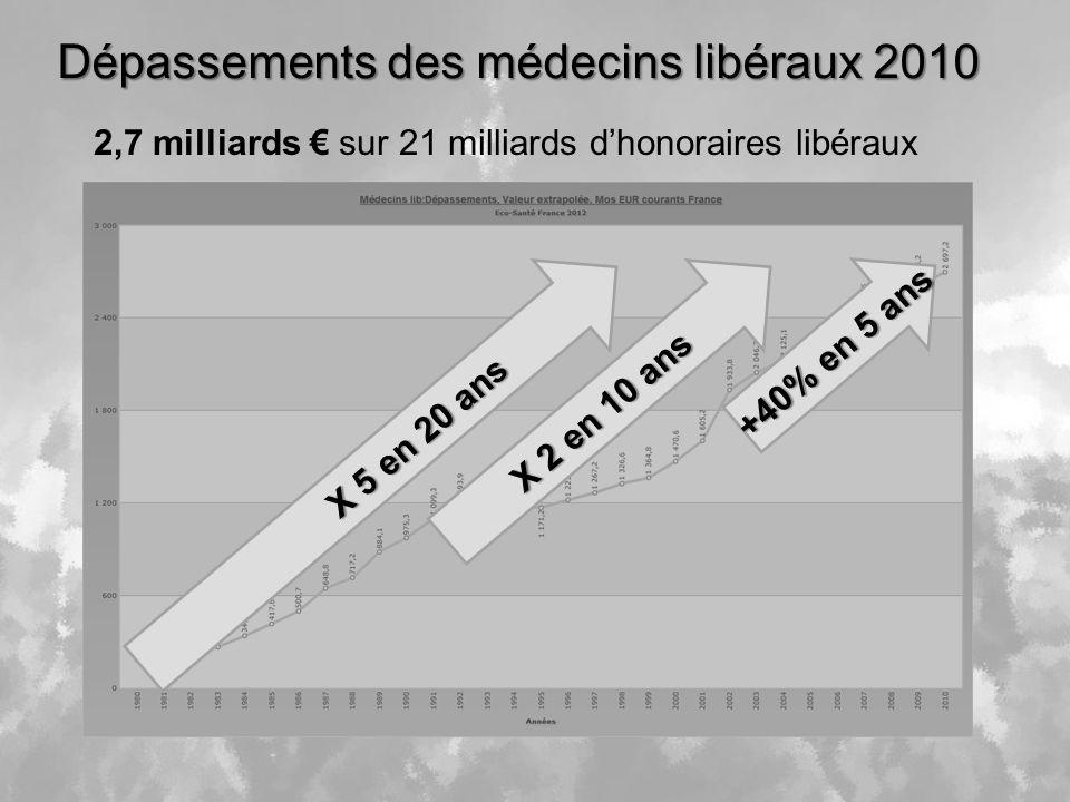 Dépassements des médecins libéraux 2010 2,7 milliards sur 21 milliards dhonoraires libéraux +40% en 5 ans X 2 en 10 ans X 5 en 20 ans