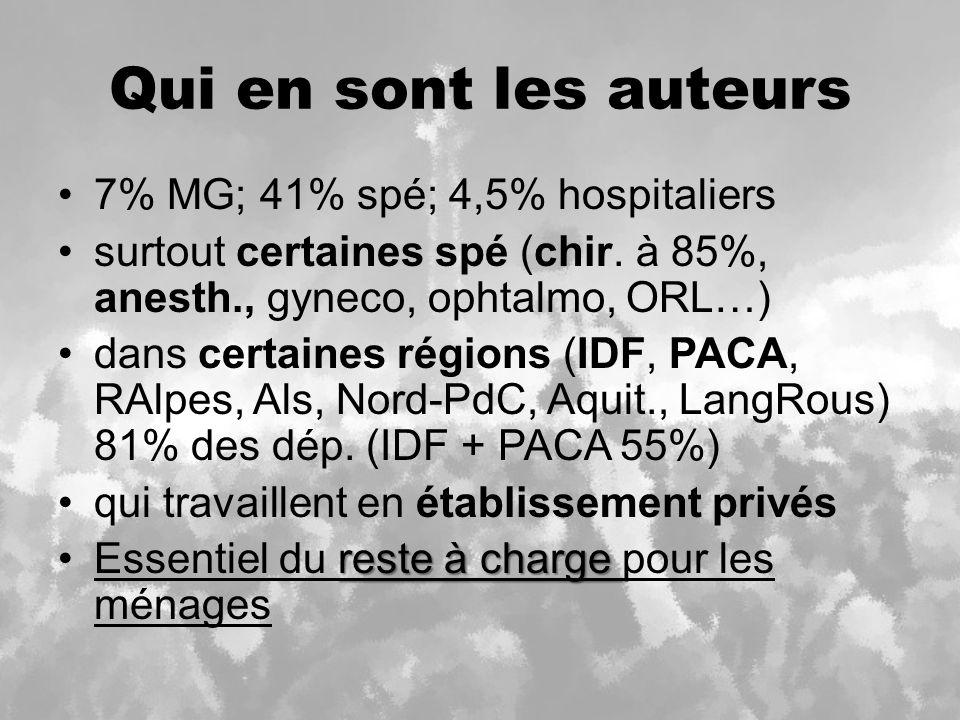 Qui en sont les auteurs 7% MG; 41% spé; 4,5% hospitaliers surtout certaines spé (chir.