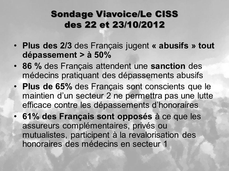 Sondage Viavoice/Le CISS des 22 et 23/10/2012 Plus des 2/3 des Français jugent « abusifs » tout dépassement > à 50% 86 % des Français attendent une sanction des médecins pratiquant des dépassements abusifs Plus de 65% des Français sont conscients que le maintien dun secteur 2 ne permettra pas une lutte efficace contre les dépassements dhonoraires 61% des Français sont opposés à ce que les assureurs complémentaires, privés ou mutualistes, participent à la revalorisation des honoraires des médecins en secteur 1