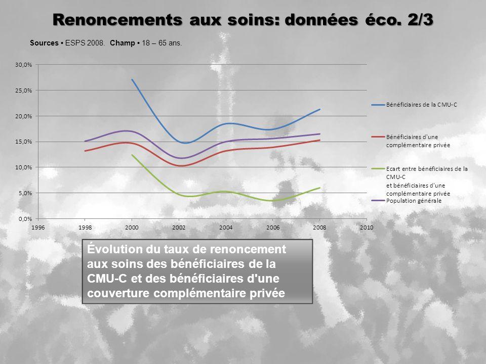 Renoncements aux soins: données éco.2/3 Sources ESPS 2008.