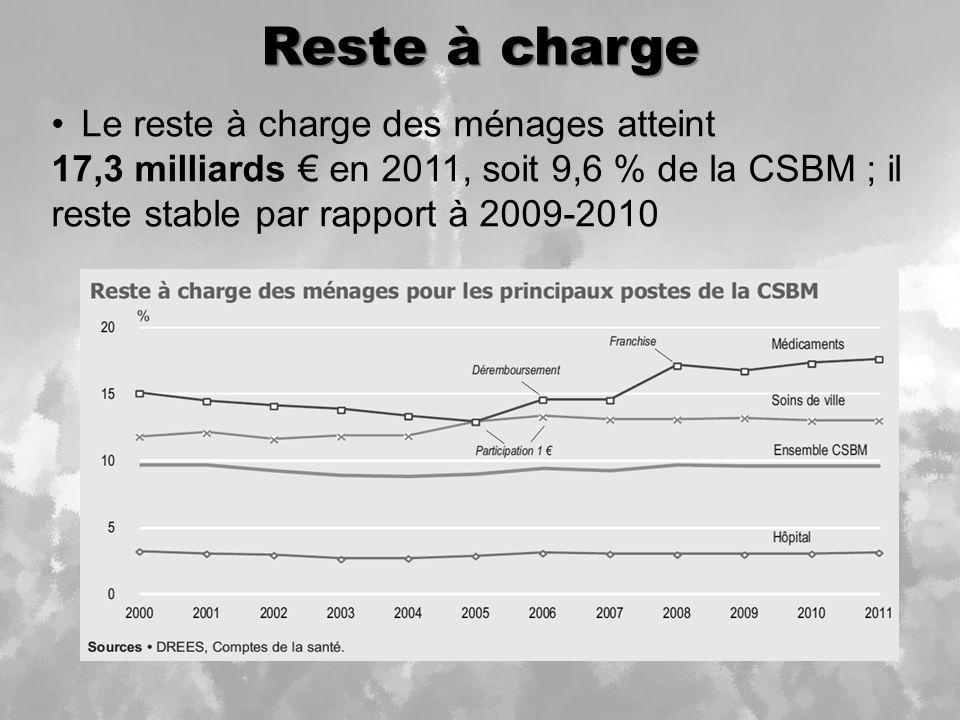 Reste à charge Le reste à charge des ménages atteint 17,3 milliards en 2011, soit 9,6 % de la CSBM ; il reste stable par rapport à 2009-2010