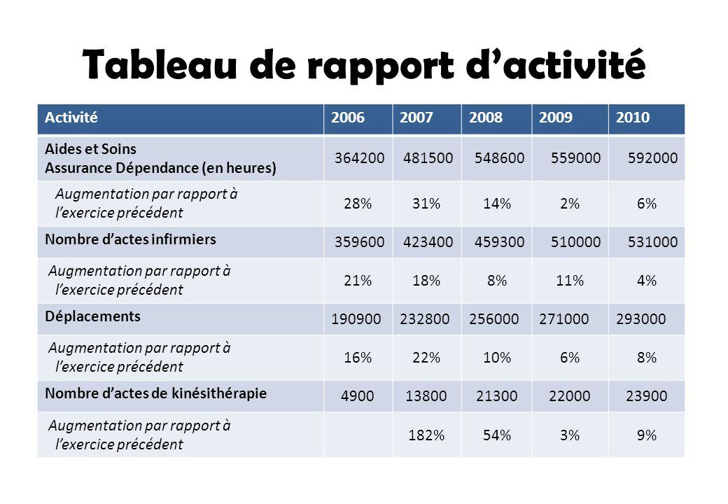 Tableau de rapport dactivité Activité20062007200820092010 Aides et Soins Assurance Dépendance (en heures) 364200481500548600559000592000 Augmentation