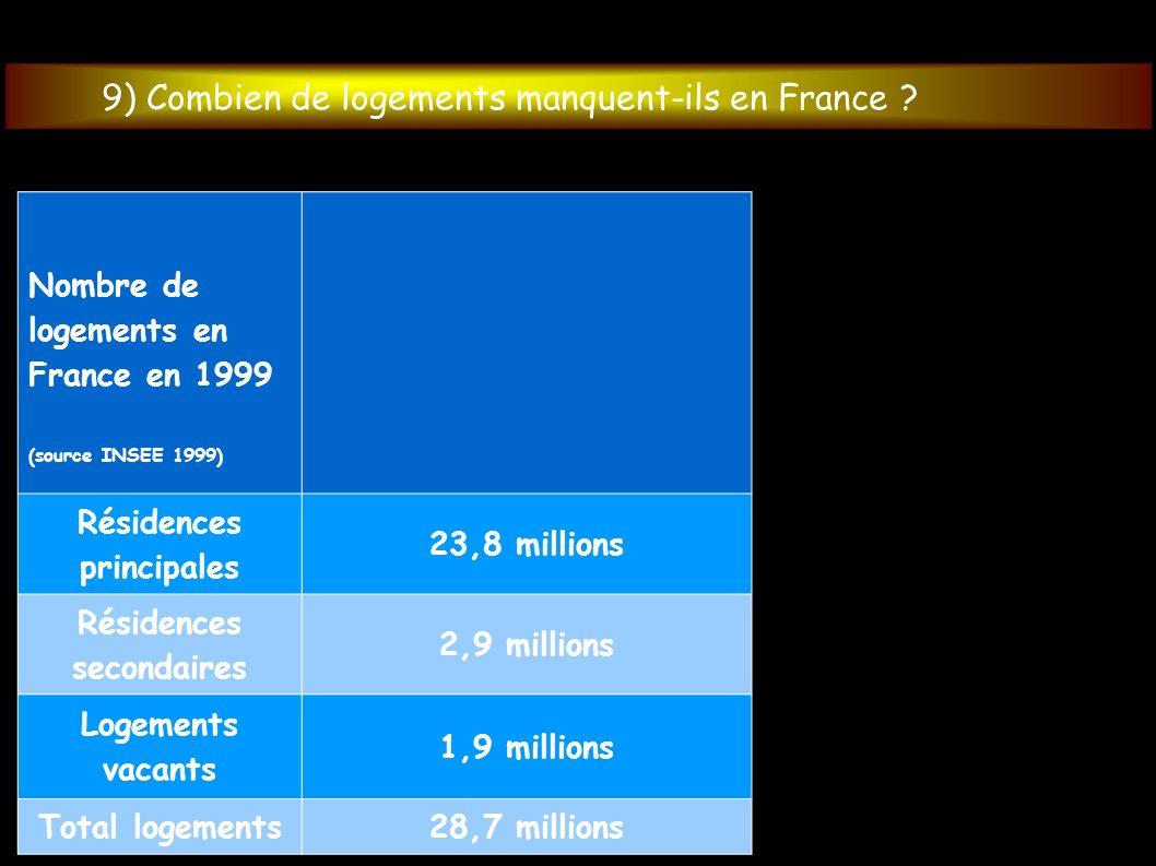 Nombre de logements en France en 1999 (source INSEE 1999) Résidences principales 23,8 millions Résidences secondaires 2,9 millions Logements vacants 1,9 millions Total logements28,7 millions 9) Combien de logements manquent-ils en France