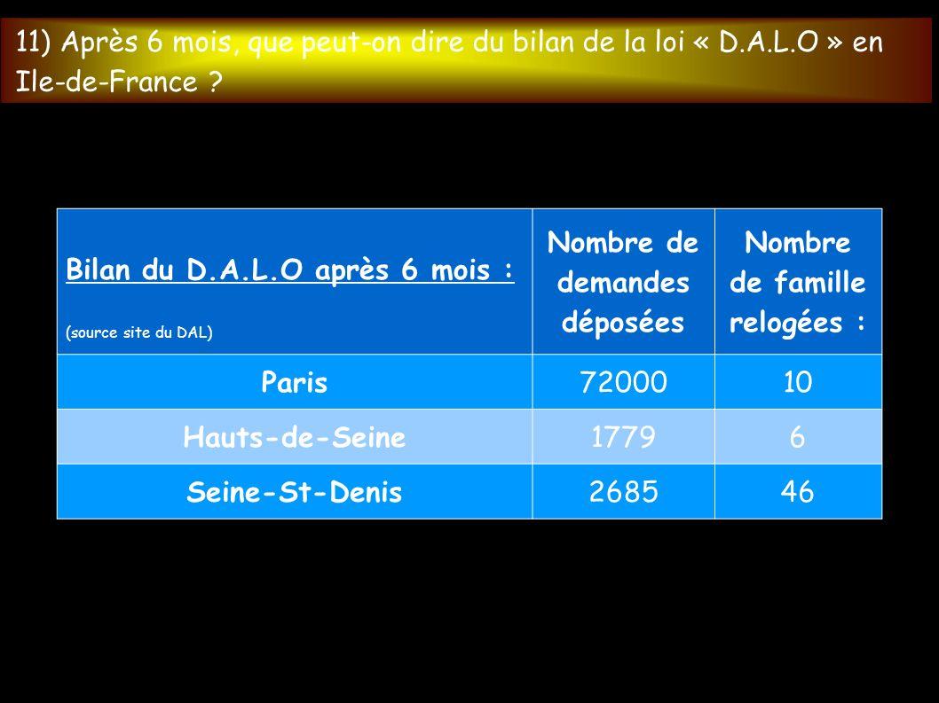 Bilan du D.A.L.O après 6 mois : (source site du DAL) Nombre de demandes déposées Nombre de famille relogées : Paris7200010 Hauts-de-Seine17796 Seine-St-Denis268546 11) Après 6 mois, que peut-on dire du bilan de la loi « D.A.L.O » en Ile-de-France
