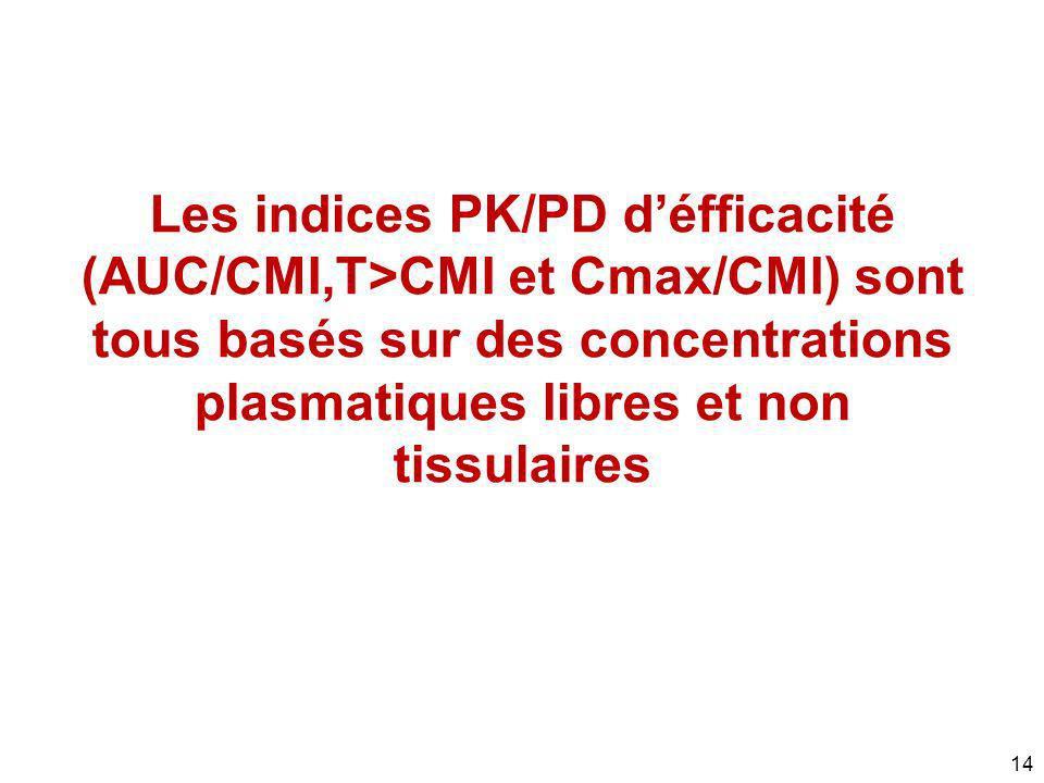 14 Les indices PK/PD défficacité (AUC/CMI,T>CMI et Cmax/CMI) sont tous basés sur des concentrations plasmatiques libres et non tissulaires