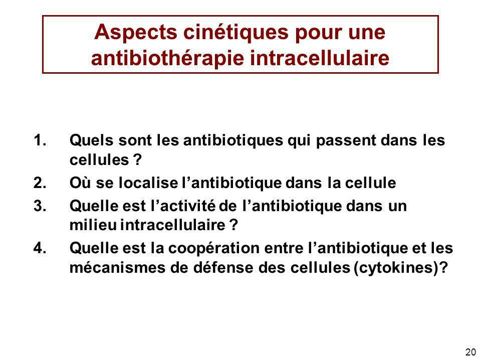 20 Aspects cinétiques pour une antibiothérapie intracellulaire 1.Quels sont les antibiotiques qui passent dans les cellules ? 2.Où se localise lantibi