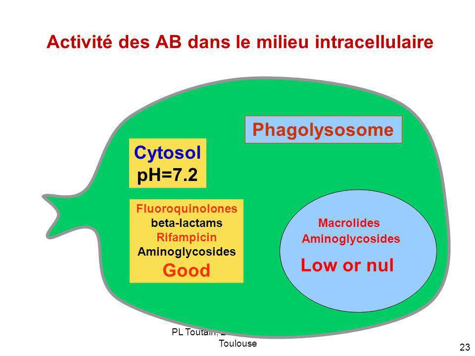PL Toutain; Ecole Vétérinaire de Toulouse 23 Activité des AB dans le milieu intracellulaire Phagolysosome Macrolides Aminoglycosides Cytosol pH=7.2 Fl