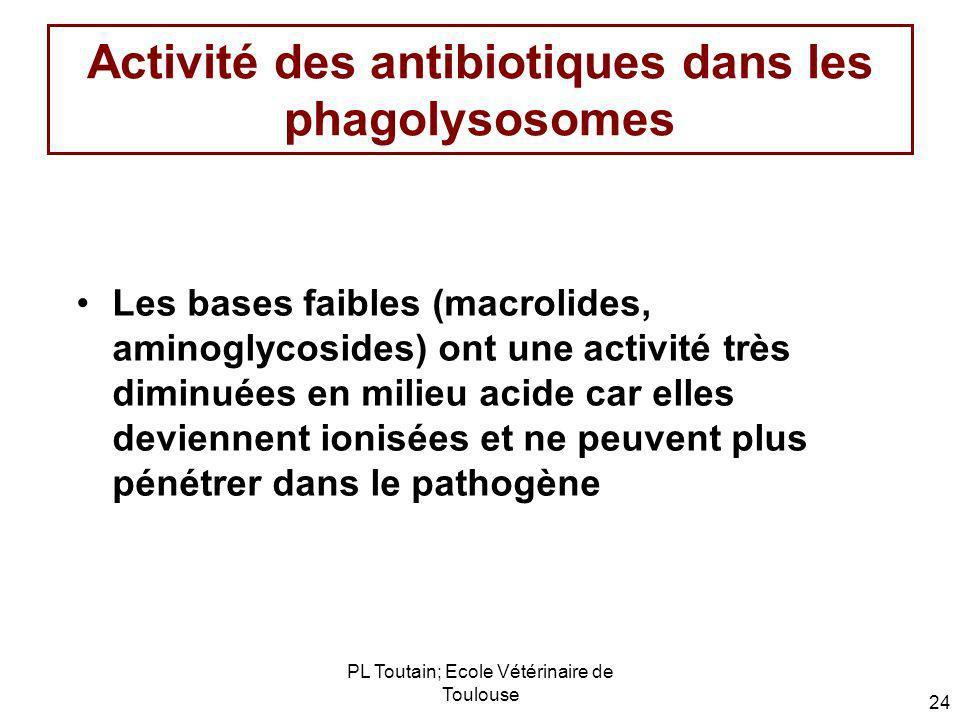 PL Toutain; Ecole Vétérinaire de Toulouse 24 Activité des antibiotiques dans les phagolysosomes Les bases faibles (macrolides, aminoglycosides) ont un