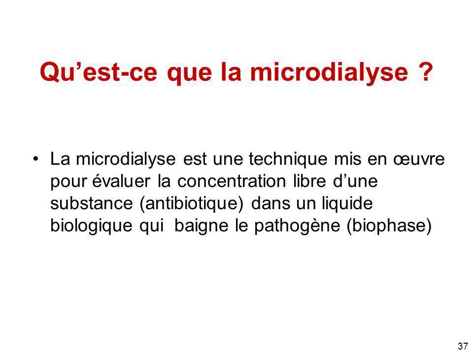 37 Quest-ce que la microdialyse ? La microdialyse est une technique mis en œuvre pour évaluer la concentration libre dune substance (antibiotique) dan