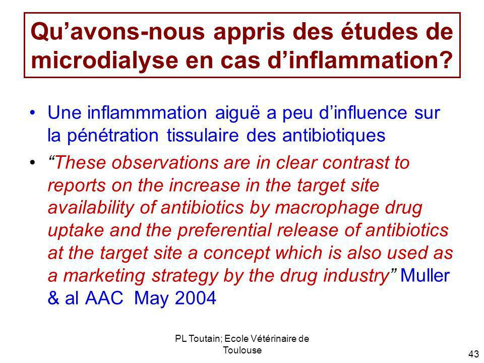 PL Toutain; Ecole Vétérinaire de Toulouse 43 Quavons-nous appris des études de microdialyse en cas dinflammation? Une inflammmation aiguë a peu dinflu