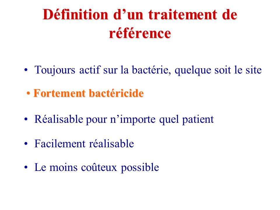 Définition dun traitement de référence Toujours actif sur la bactérie, quelque soit le site Fortement bactéricide Réalisable pour nimporte quel patient Facilement réalisable Le moins coûteux possible Fortement bactéricide Fortement bactéricide