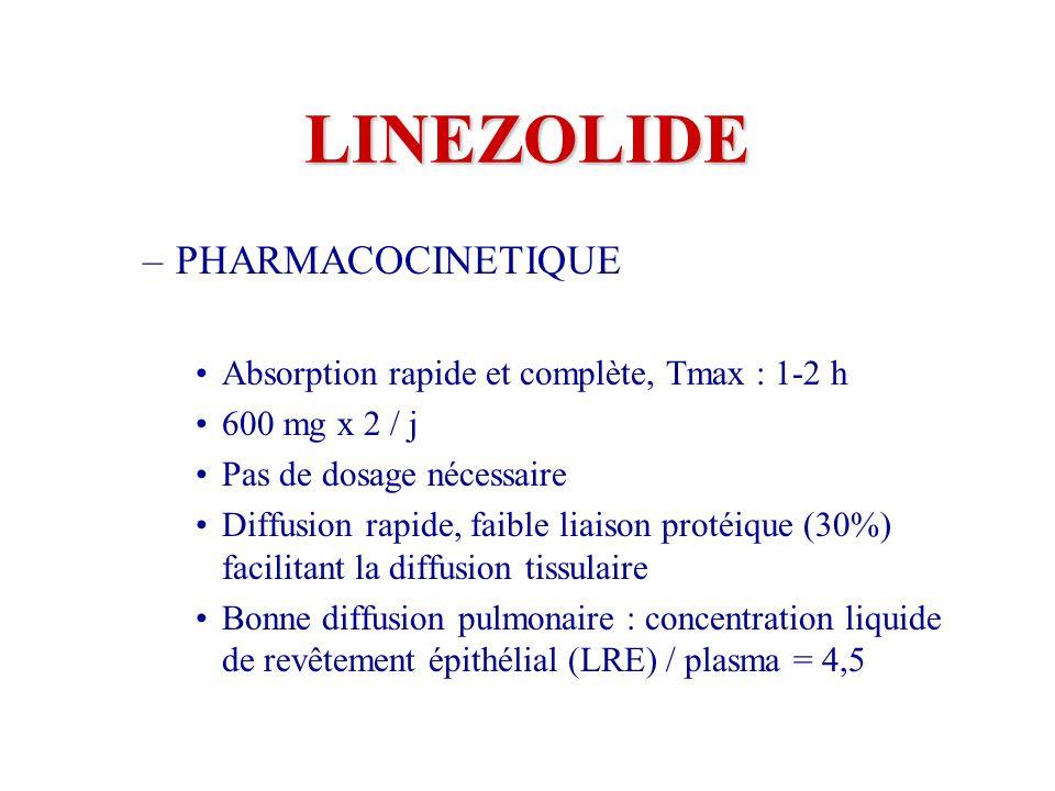 LINEZOLIDE –PHARMACOCINETIQUE Absorption rapide et complète, Tmax : 1-2 h 600 mg x 2 / j Pas de dosage nécessaire Diffusion rapide, faible liaison protéique (30%) facilitant la diffusion tissulaire Bonne diffusion pulmonaire : concentration liquide de revêtement épithélial (LRE) / plasma = 4,5