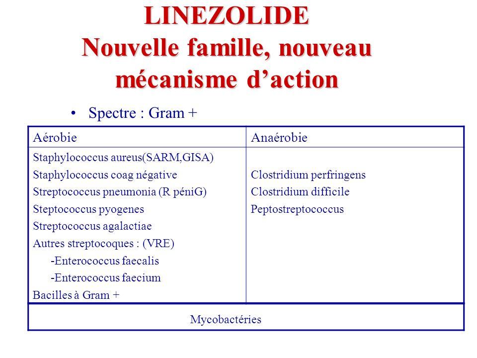 LINEZOLIDE Nouvelle famille, nouveau mécanisme daction Spectre : Gram + AérobieAnaérobie Staphylococcus aureus(SARM,GISA) Staphylococcus coag négative Streptococcus pneumonia (R péniG) Steptococcus pyogenes Streptococcus agalactiae Autres streptocoques : (VRE) -Enterococcus faecalis -Enterococcus faecium Bacilles à Gram + Clostridium perfringens Clostridium difficile Peptostreptococcus Mycobactéries