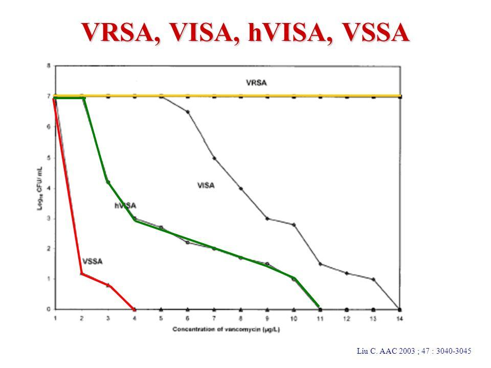 VRSA, VISA, hVISA, VSSA Liu C. AAC 2003 ; 47 : 3040-3045