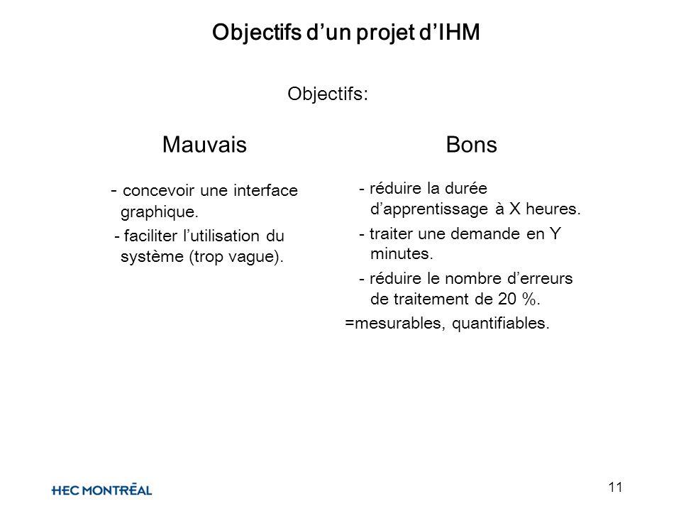 11 Objectifs: Objectifs dun projet dIHM Mauvais - concevoir une interface graphique. - faciliter lutilisation du système (trop vague). Bons - réduire