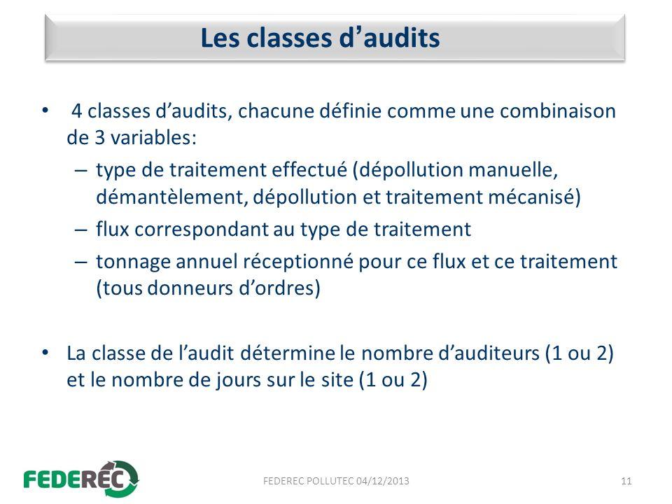 Les classes daudits 4 classes daudits, chacune définie comme une combinaison de 3 variables: – type de traitement effectué (dépollution manuelle, déma