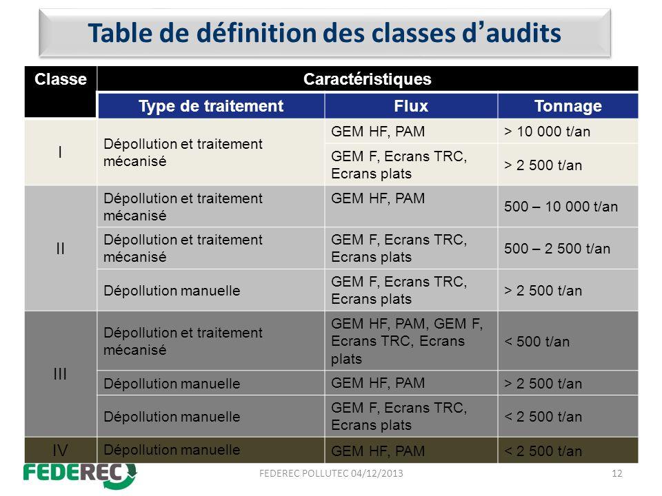 Table de définition des classes daudits ClasseCaractéristiques Type de traitementFluxTonnage I Dépollution et traitement mécanisé GEM HF, PAM > 10 000