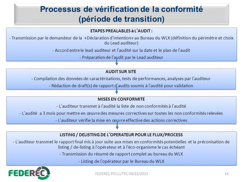 Processus de vérification de la conformité (période de transition) ETAPES PREALABLES à LAUDIT : - Transmission par le demandeur de la «Déclaration dIn