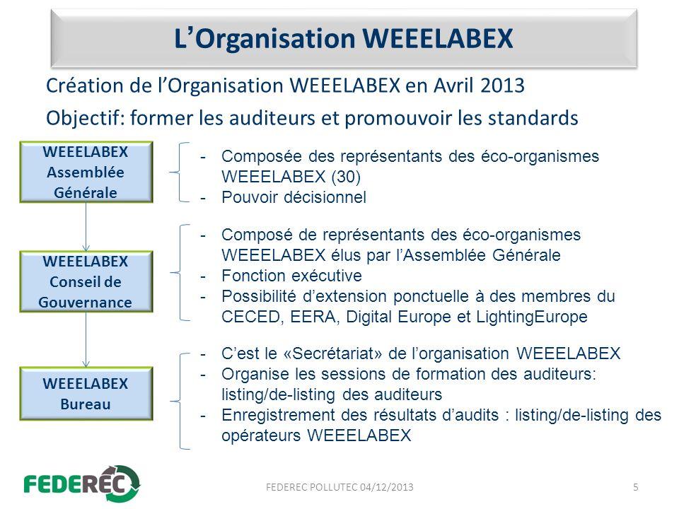 Périmètre de vérification de la conformité au WLX Audit dun ou plusieurs flux/process définis par le mandataire de laudit (éco-organisme ou opérateur) Pour ce(s) flux/process, vérification du respect des prescriptions WEEELABEX, pour tous les donneurs dordres du site (éco-organismes, BtoB), même non mandataire de laudit Cycles de vérification de la conformité organisé sur 2 ans : – 1 audit général 1 ère année; 1 audit de surveillance 2 ème année – 1 caractérisation 1 ère année (par flux audité, sur un flux moyen représentatif de tous les donneurs dordres) accompagnée de prélèvements de fractions sortantes – 1 test de performance GEM F (le cas échéant) chaque année 6FEDEREC POLLUTEC 04/12/2013