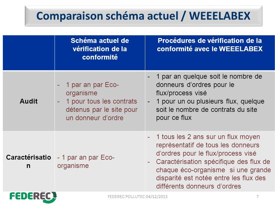 Comparaison schéma actuel / WEEELABEX Schéma actuel de vérification de la conformité Procédures de vérification de la conformité avec le WEEELABEX Aud