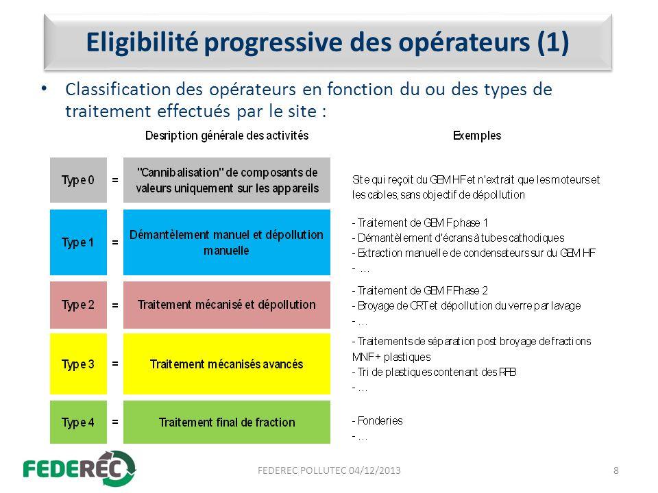 Eligibilité progressive des opérateurs (1) Classification des opérateurs en fonction du ou des types de traitement effectués par le site : 8FEDEREC PO