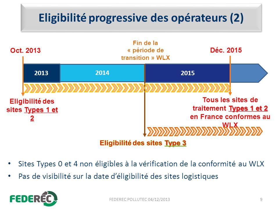 Eligibilité progressive des opérateurs (2) Sites Types 0 et 4 non éligibles à la vérification de la conformité au WLX Pas de visibilité sur la date dé