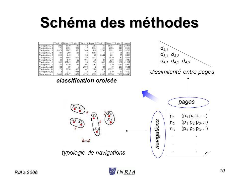 RIAs 2006 10 Schéma des méthodes navigations pages n1n2n3...n1n2n3... (p 1 p 2 p 3 …). typologie de navigations dissimilarité entre pages d 2,1 d 3,1