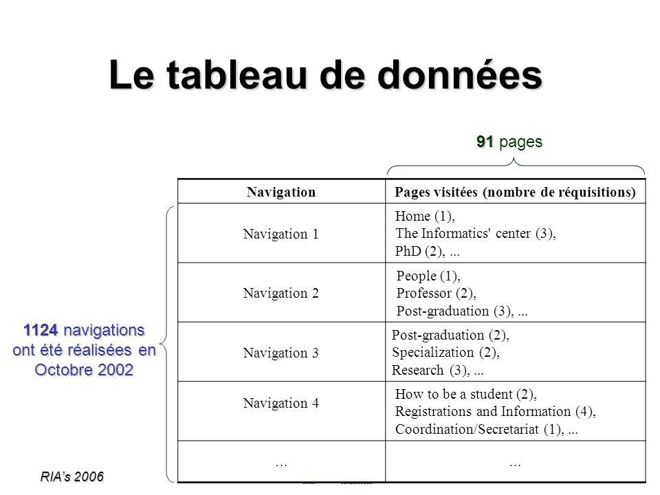 RIAs 2006 11 NavigationPages visitées (nombre de réquisitions) Navigation 1 Home (1), The Informatics' center (3), PhD (2),... Navigation 2 People (1)