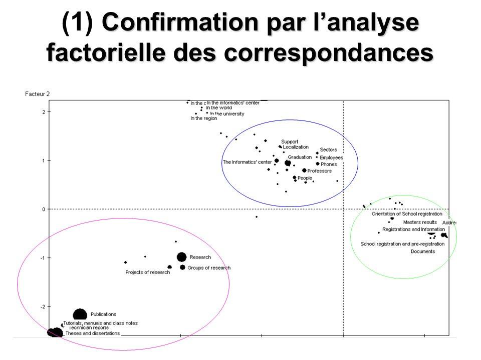 RIAs 2006 14 Confirmation par lanalyse factorielle des correspondances (1) Confirmation par lanalyse factorielle des correspondances