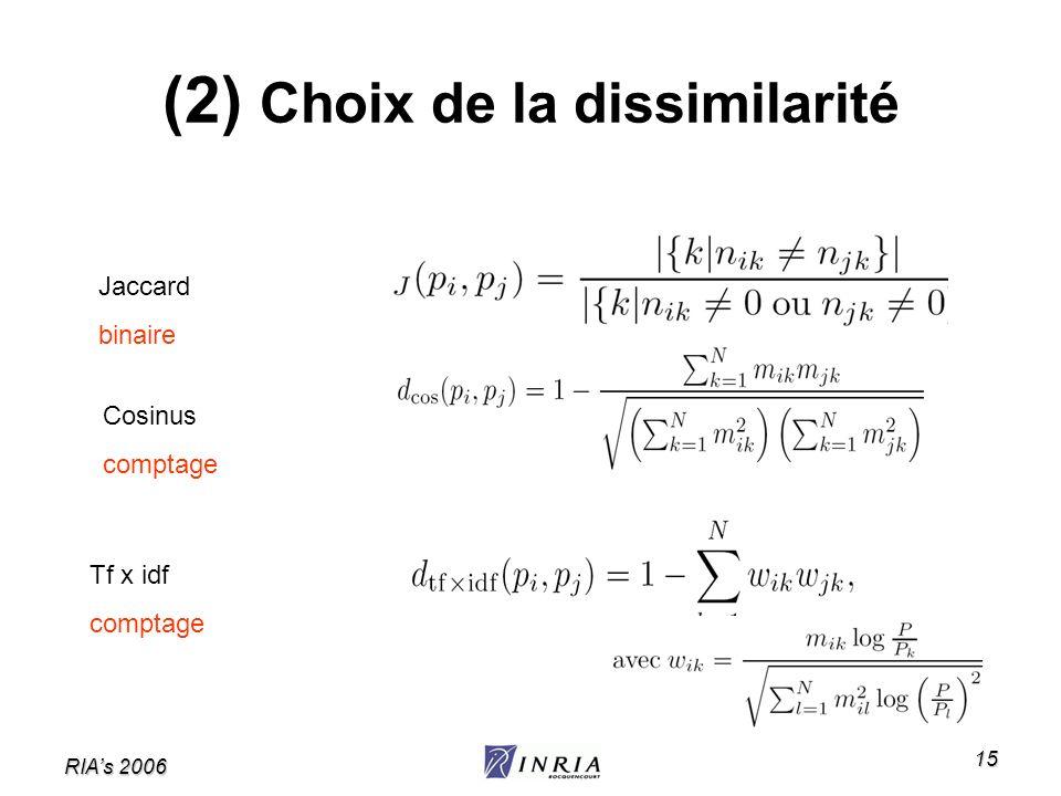 RIAs 2006 15 (2) Choix de la dissimilarité Jaccard binaire Cosinus comptage Tf x idf comptage