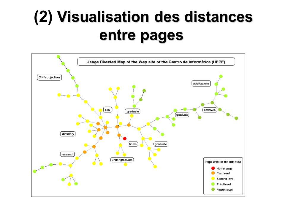RIAs 2006 16 Visualisation des distances entre pages (2) Visualisation des distances entre pages