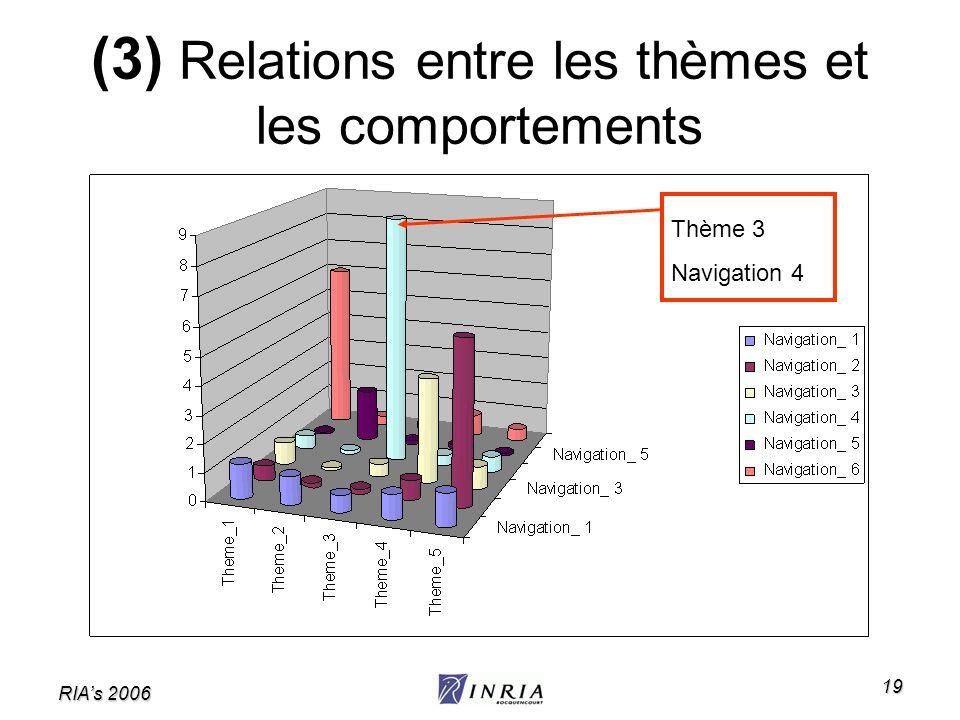 RIAs 2006 19 (3) Relations entre les thèmes et les comportements Thème 3 Navigation 4
