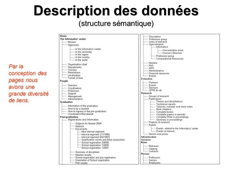 RIAs 2006 7 Description des données (structure sémantique) Par la conception des pages nous avons une grande diversité de liens.